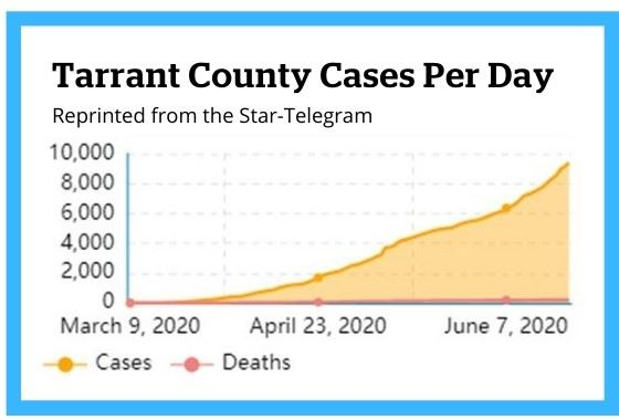 Tarrant County Cases Per Day 6-24